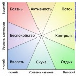 Mihaly-Csikszentmihalyi-flo