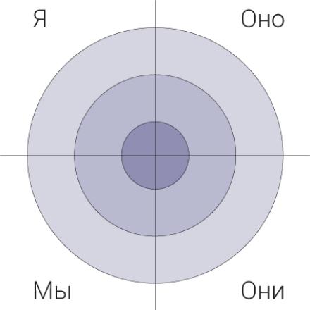 26-Kvadranty-Ya-My-Ono-Oni